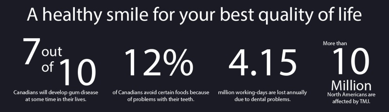 Dental Health Statistics